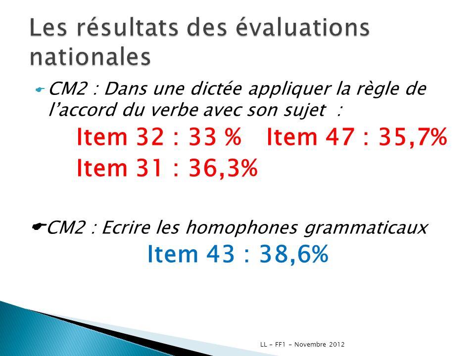 CM2 : Dans une dictée appliquer la règle de laccord du verbe avec son sujet : Item 32 : 33 % Item 47 : 35,7% Item 31 : 36,3% CM2 : Ecrire les homophon