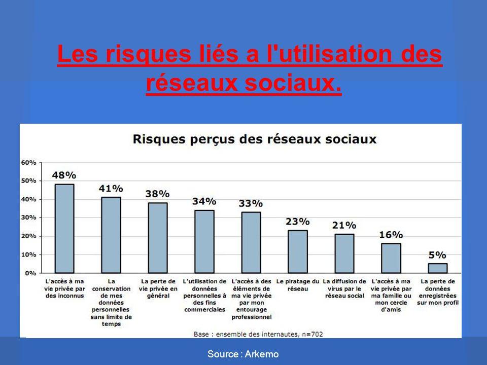 Les risques liés a l'utilisation des réseaux sociaux. Source : Arkemo
