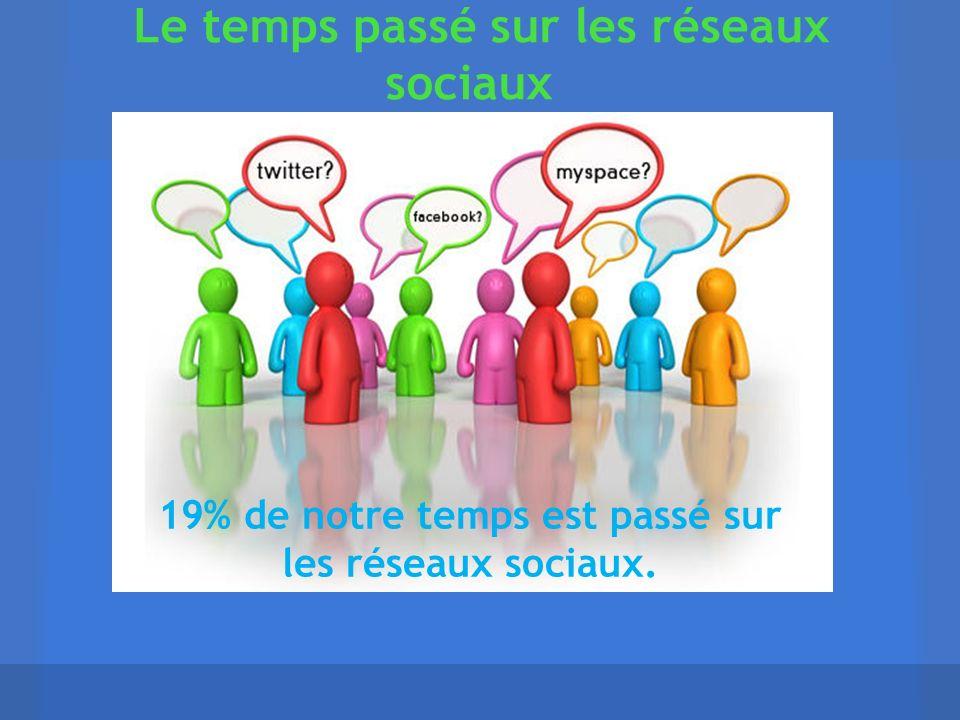 Le temps passé sur les réseaux sociaux 19% de notre temps est passé sur les réseaux sociaux.
