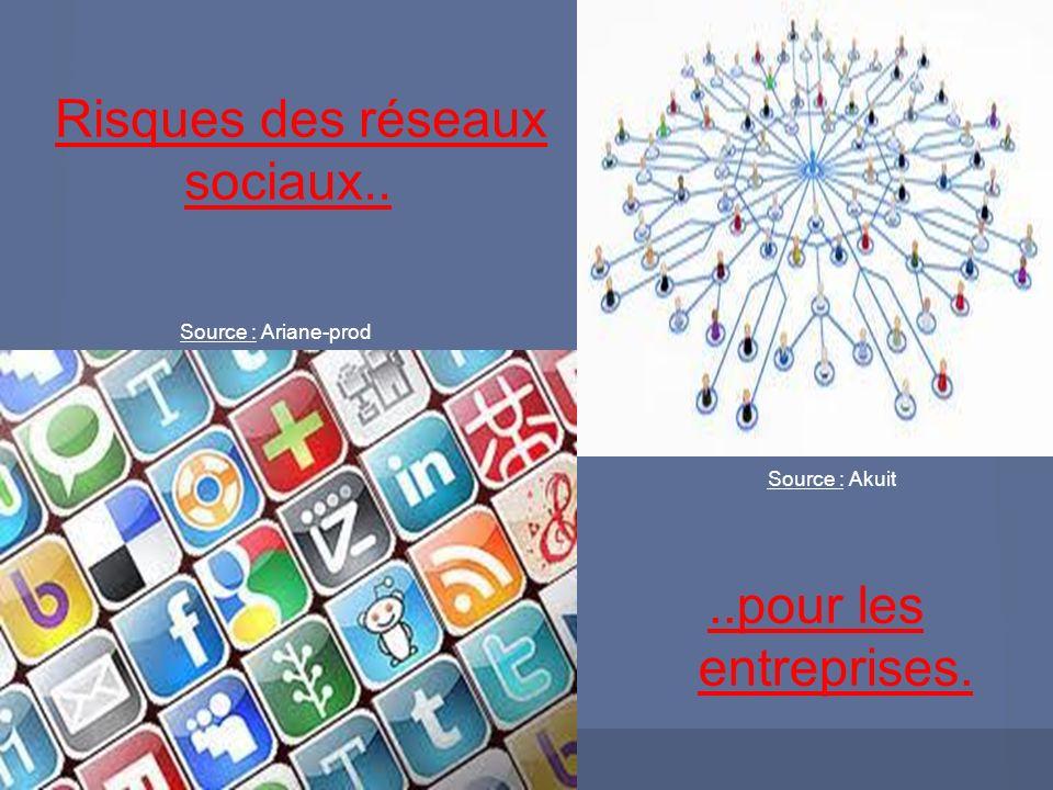 Risques des réseaux sociaux....pour les entreprises. Source : Akuit Source : Ariane-prod