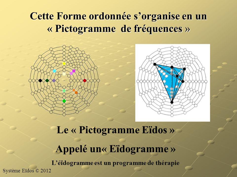 Cette Forme ordonnée sorganise en un « Pictogramme de fréquences » Le « Pictogramme Eïdos » Appelé un« Eïdogramme » Léïdogramme est un programme de th