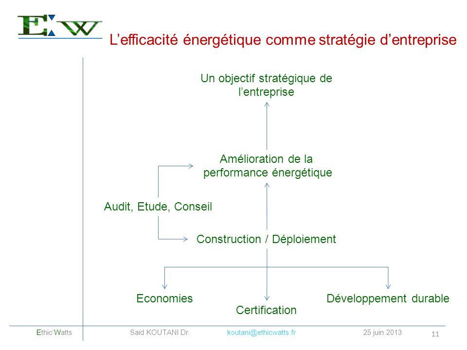 Lefficacité énergétique comme stratégie dentreprise 11 Un objectif stratégique de lentreprise EthicWatts Saïd KOUTANI Dr. koutani@ethicwatts.fr25 juin