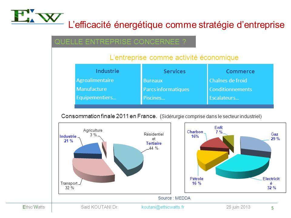 Lefficacité énergétique comme stratégie dentreprise Consommation finale 2011 en France. ( Sidérurgie comprise dans le secteur industriel) Source : MED