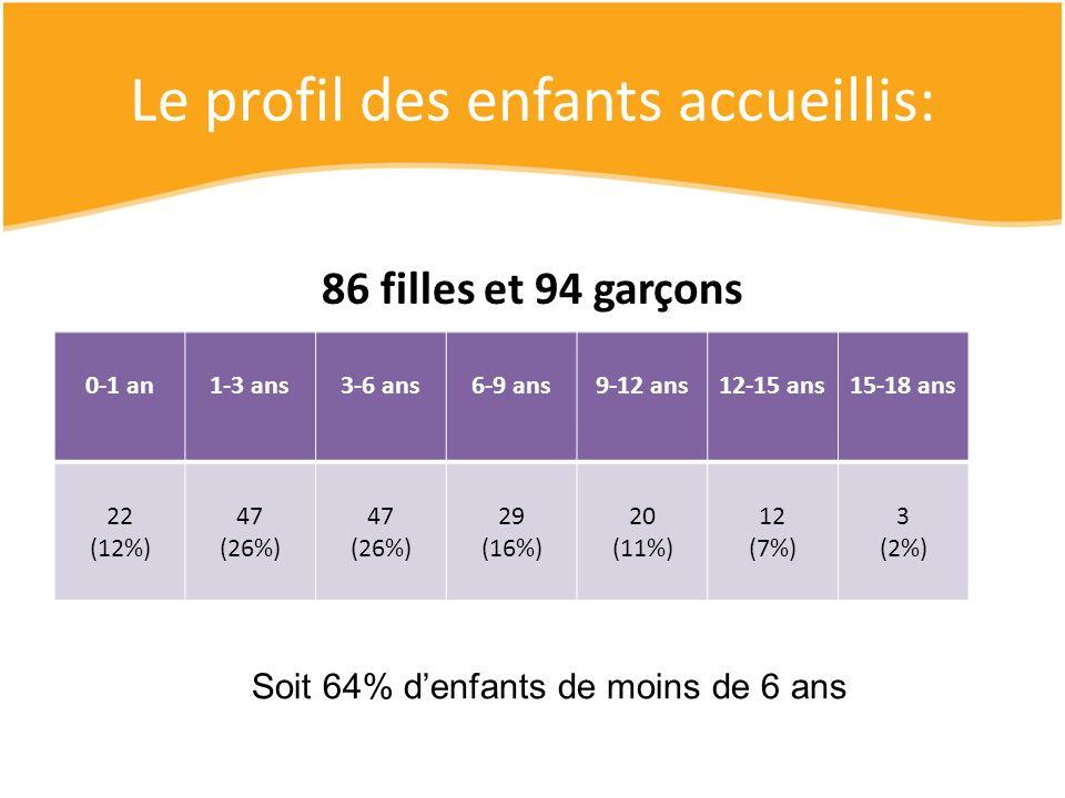 Le profil des enfants accueillis: 86 filles et 94 garçons 0-1 an1-3 ans3-6 ans6-9 ans9-12 ans12-15 ans15-18 ans 22 (12%) 47 (26%) 47 (26%) 29 (16%) 20