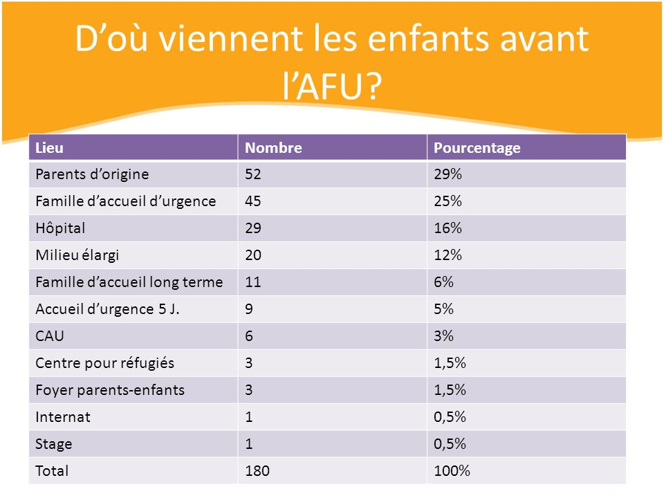 Doù viennent les enfants avant lAFU? LieuNombrePourcentage Parents dorigine5229% Famille daccueil durgence4525% Hôpital2916% Milieu élargi2012% Famill