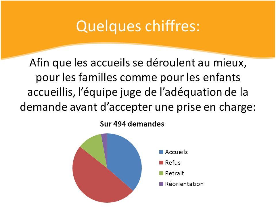 Le profil des enfants accueillis: 86 filles et 94 garçons 0-1 an1-3 ans3-6 ans6-9 ans9-12 ans12-15 ans15-18 ans 22 (12%) 47 (26%) 47 (26%) 29 (16%) 20 (11%) 12 (7%) 3 (2%) Soit 64% denfants de moins de 6 ans