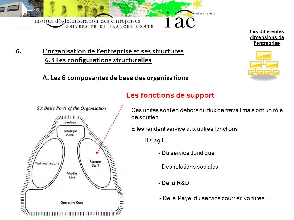 6.Lorganisation de lentreprise et ses structures 6.3 Les configurations structurelles A.