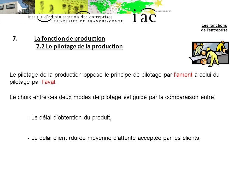 7.La fonction de production 7.2 Le pilotage de la production Le pilotage de la production oppose le principe de pilotage par lamont à celui du pilotage par laval.