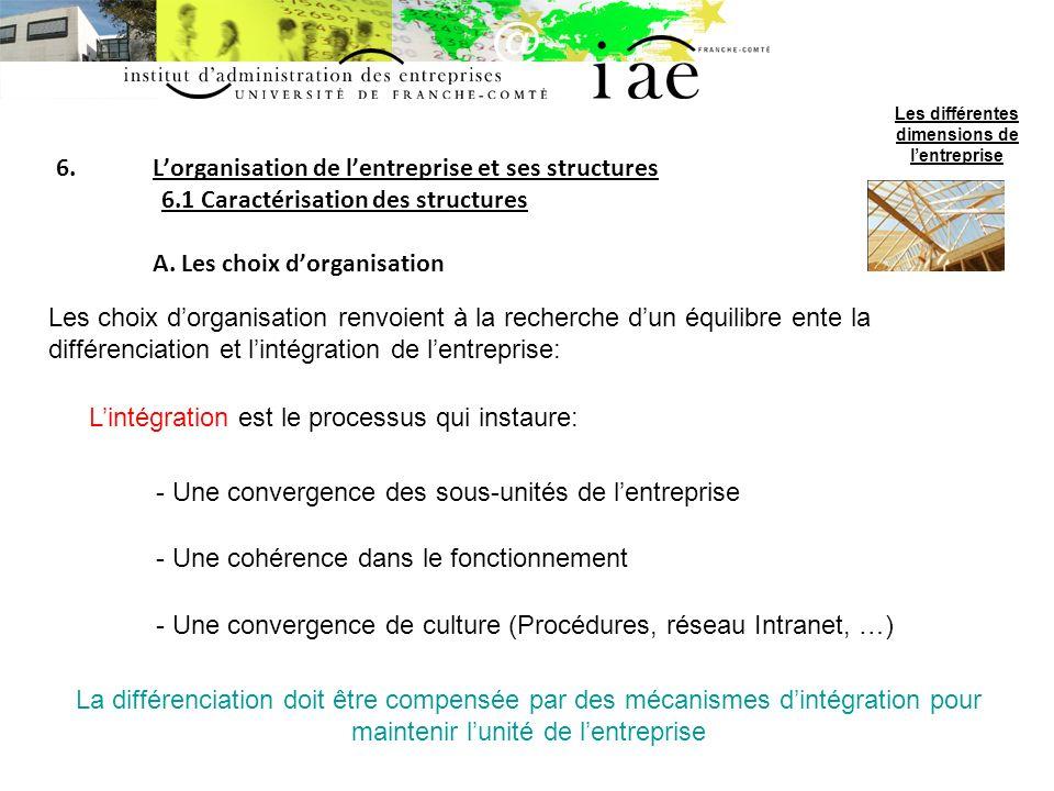 6.Lorganisation de lentreprise et ses structures 6.1 Caractérisation des structures A.