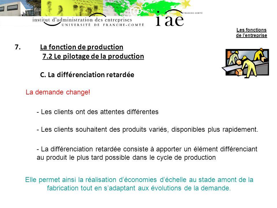 7.La fonction de production 7.2 Le pilotage de la production C.
