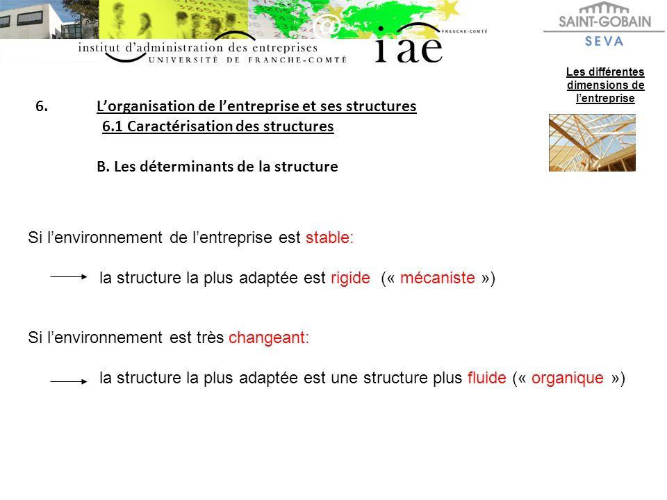 6.Lorganisation de lentreprise et ses structures 6.1 Caractérisation des structures B.