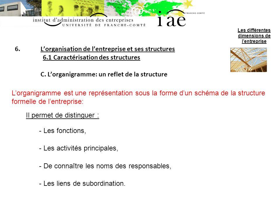 6.Lorganisation de lentreprise et ses structures 6.1 Caractérisation des structures C.