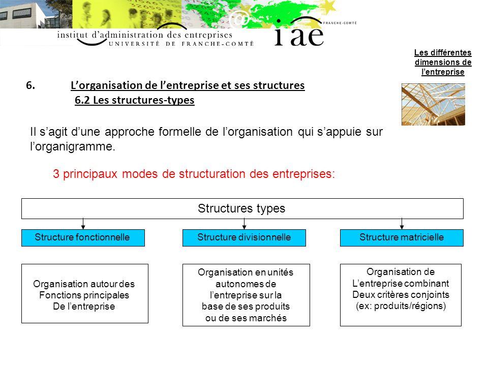 6.Lorganisation de lentreprise et ses structures 6.2 Les structures-types Les différentes dimensions de lentreprise Il sagit dune approche formelle de lorganisation qui sappuie sur lorganigramme.
