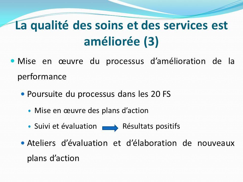La qualité des soins et des services est améliorée (3) Mise en œuvre du processus damélioration de la performance Poursuite du processus dans les 20 FS Mise en œuvre des plans daction Suivi et évaluation Résultats positifs Ateliers dévaluation et délaboration de nouveaux plans daction