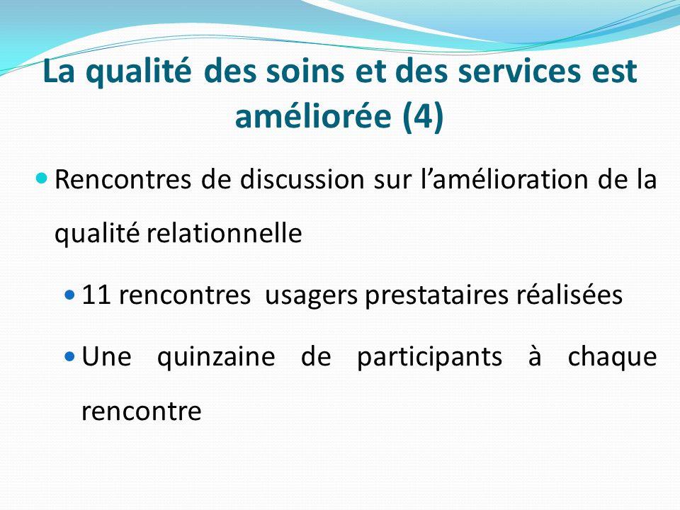 La qualité des soins et des services est améliorée (4) Rencontres de discussion sur lamélioration de la qualité relationnelle 11 rencontres usagers prestataires réalisées Une quinzaine de participants à chaque rencontre