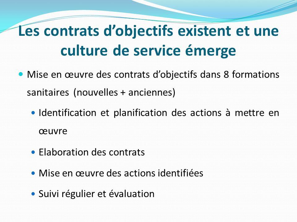 Les contrats dobjectifs existent et une culture de service émerge Mise en œuvre des contrats dobjectifs dans 8 formations sanitaires (nouvelles + anciennes) Identification et planification des actions à mettre en œuvre Elaboration des contrats Mise en œuvre des actions identifiées Suivi régulier et évaluation