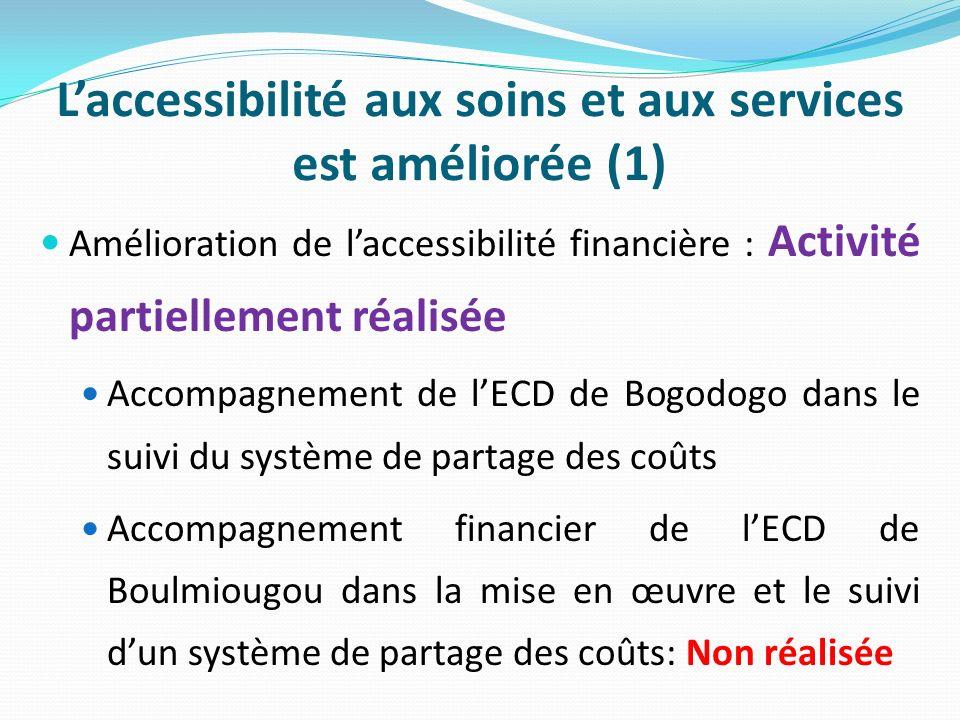 Laccessibilité aux soins et aux services est améliorée (1) Amélioration de laccessibilité financière : Activité partiellement réalisée Accompagnement de lECD de Bogodogo dans le suivi du système de partage des coûts Accompagnement financier de lECD de Boulmiougou dans la mise en œuvre et le suivi dun système de partage des coûts: Non réalisée