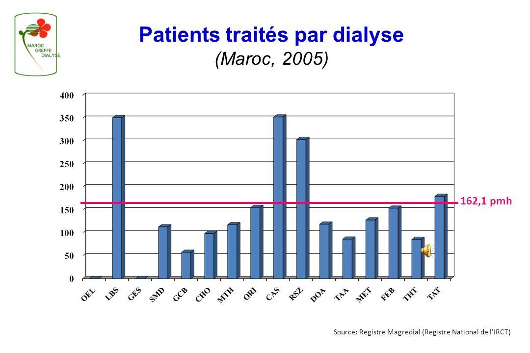 Source: Registre Magredial (Registre National de l'IRCT) Patients traités par dialyse (Maroc, 2005) 4 845 patients dialysés* Prévalence: 162,09 pmh* *