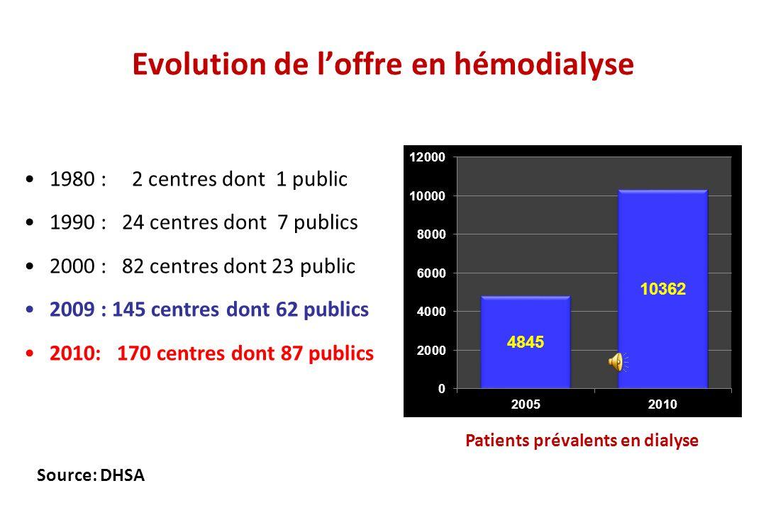162,1 pmh Source: Registre Magredial (Registre National de l'IRCT) Patients traités par dialyse (Maroc, 2005)