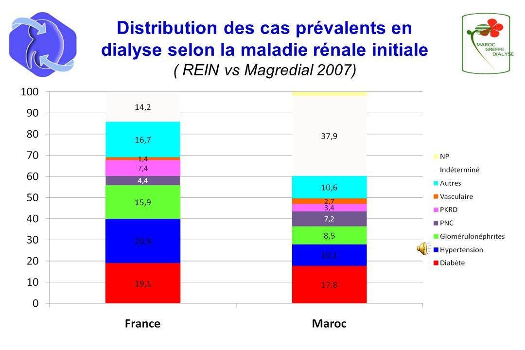 Tableau 7 : Pourcentage des cas prévalents par mode de couverture sociale et par région Couverture socialeGCRSZZGCBHTTTOTAL Mutualiste (1)38,7%65,2%66