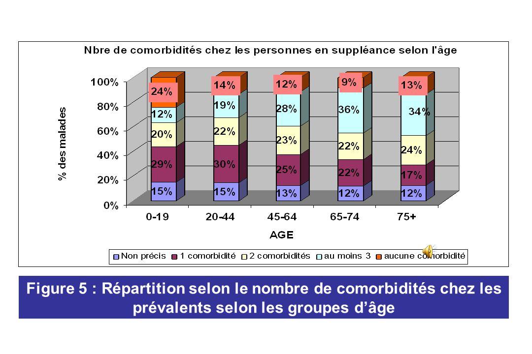 Néphropathies causales chez les patients incidents en 2008 Casablanca, 11 centres de dialyse Hellal K. et al. 8ème Congrès National de Néphrologie, Ma