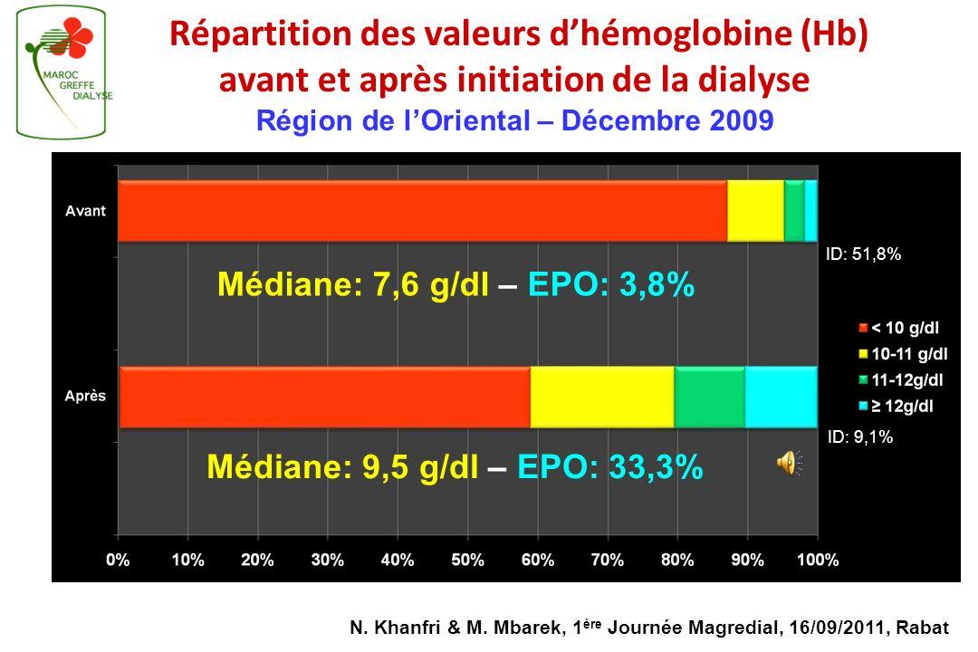 Pourcentage des prévalents selon le taux dhémoglobine avant & en dialyse (7 régions, 2009, Nb: 4588 prévalents ) Registre Magredial ID: 42,9% ID: 11,5