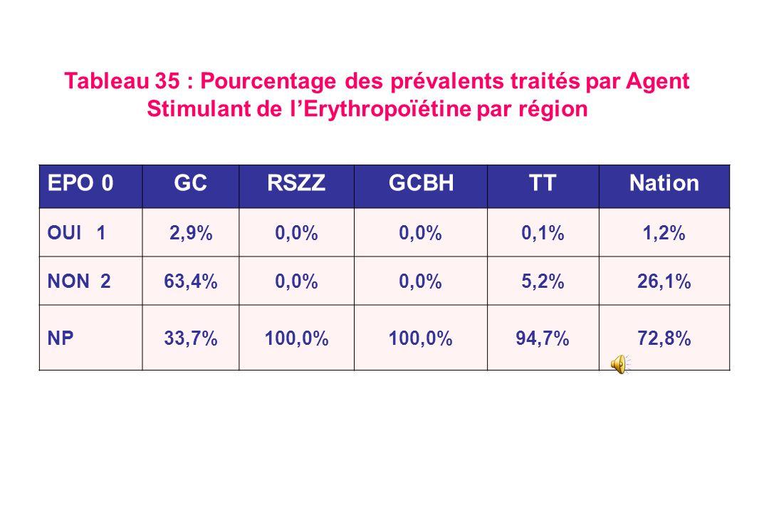 Répartition des valeurs dhémoglobine (Hb) avant et après initiation de la dialyse Région de lOriental – Décembre 2009 N. Khanfri & M. Mbarek, 1 ère Jo