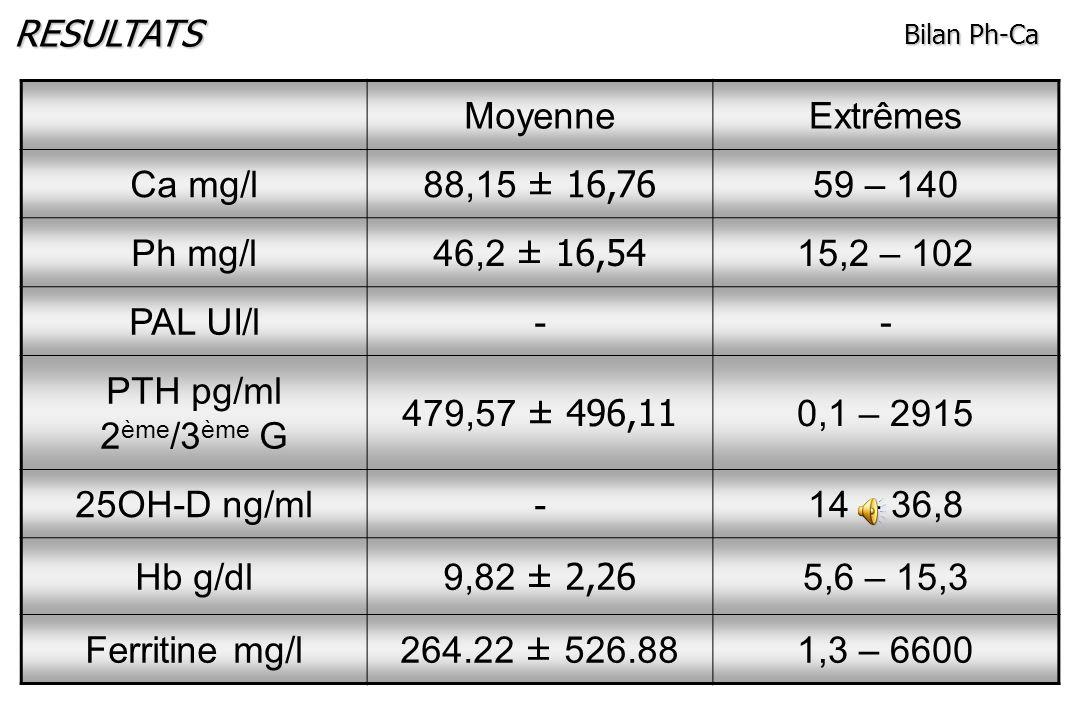 RESULTATS Ancieneté en hémodialyse : 82,2 ± 76,2 mois (2-288) Hémodialyse : 10,9 ± 1,8 H/semaine Abord vasculaire : 95,8% FAV Bain dhémodialyse : 1,25