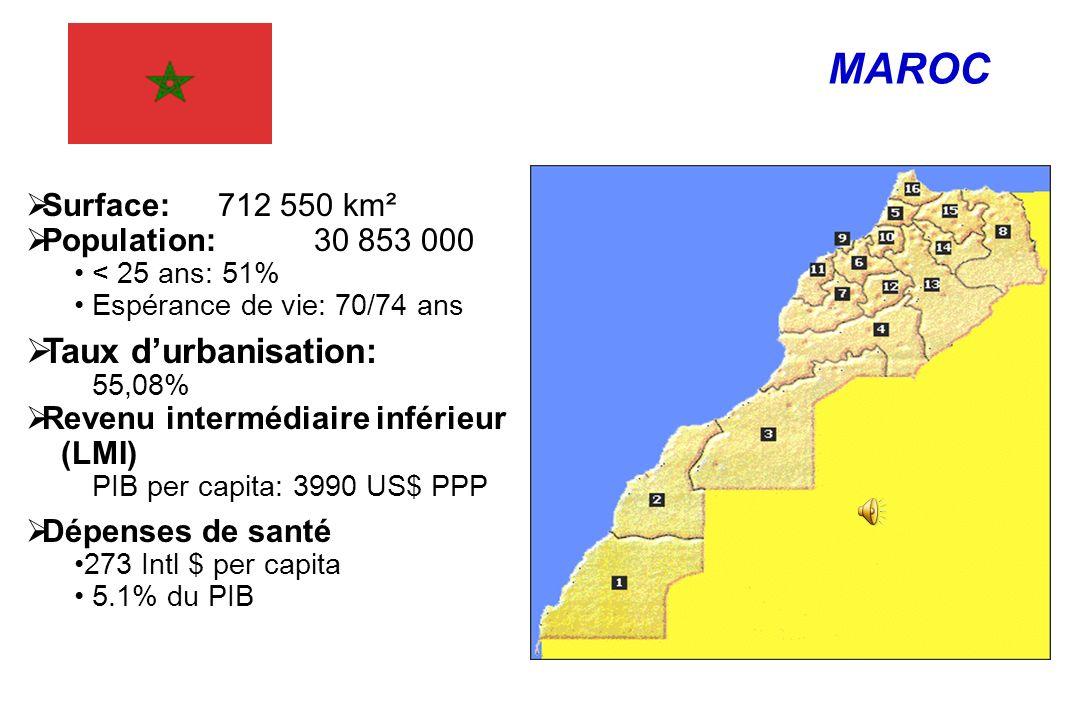 Typologie des patients IRCT au Maroc