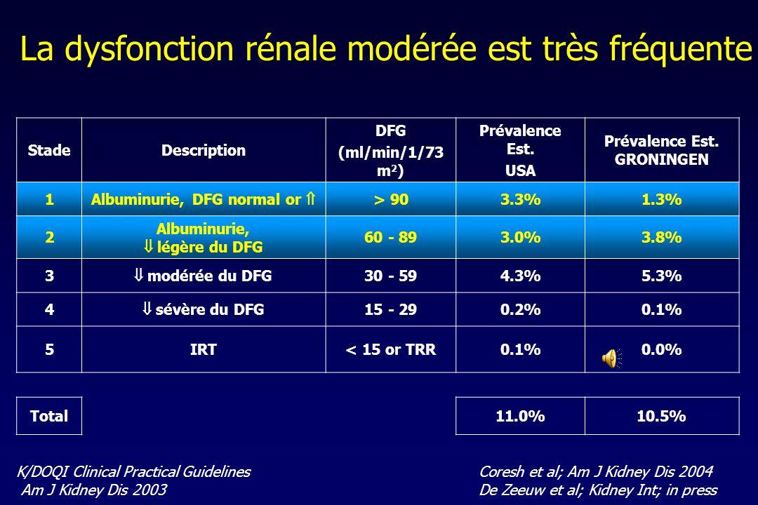 Maladie rénale chronique au Maroc Outils épidémiologiques National Kidney Foundation. Am J Kidney Dis 2002; 39(2 Suppl 1):S1–S266 1 5 432