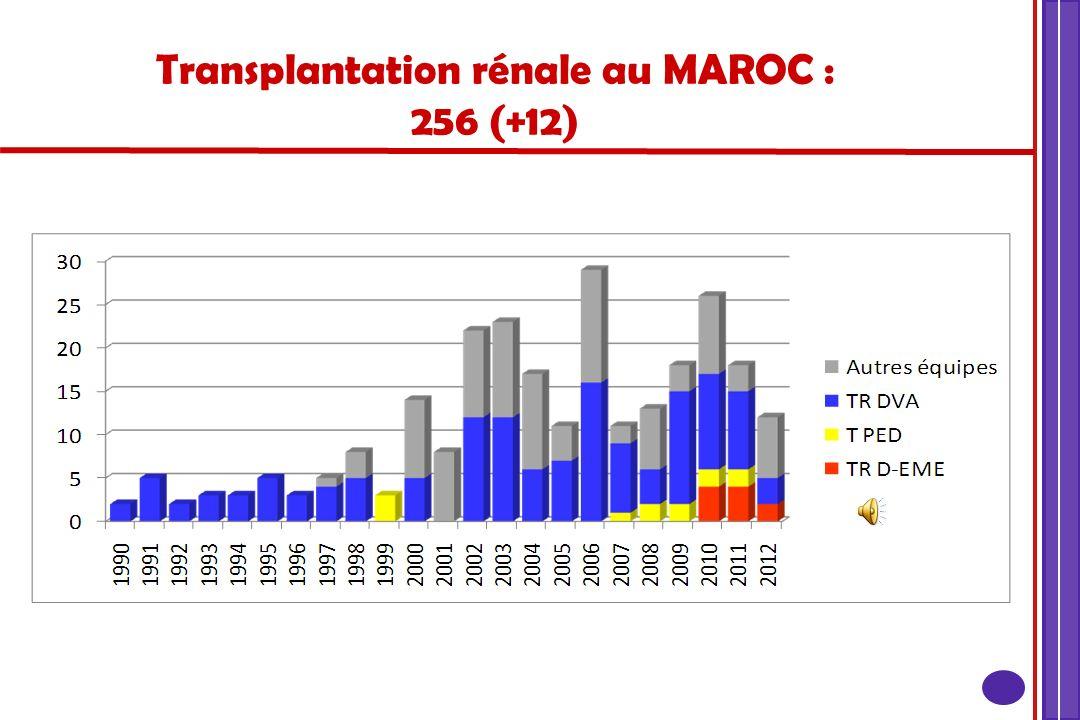 ETATS DES LIEUX : Prélèvement et greffes : égalités et perspectives Maroc Quantitativement :Greffe + Don inf à 10 greffes/an/million dhabitants Effort