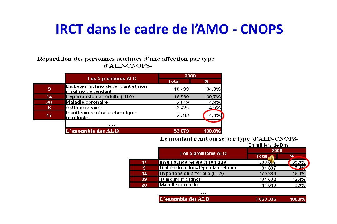 Source: Registre Magredial (Registre National de l IRCT) Patients traités par dialyse (Maroc, 2005) 4 845 patients dialysés* Prévalence: 162,09 pmh* * Ratio patient / générateur* * 113 centres / 114