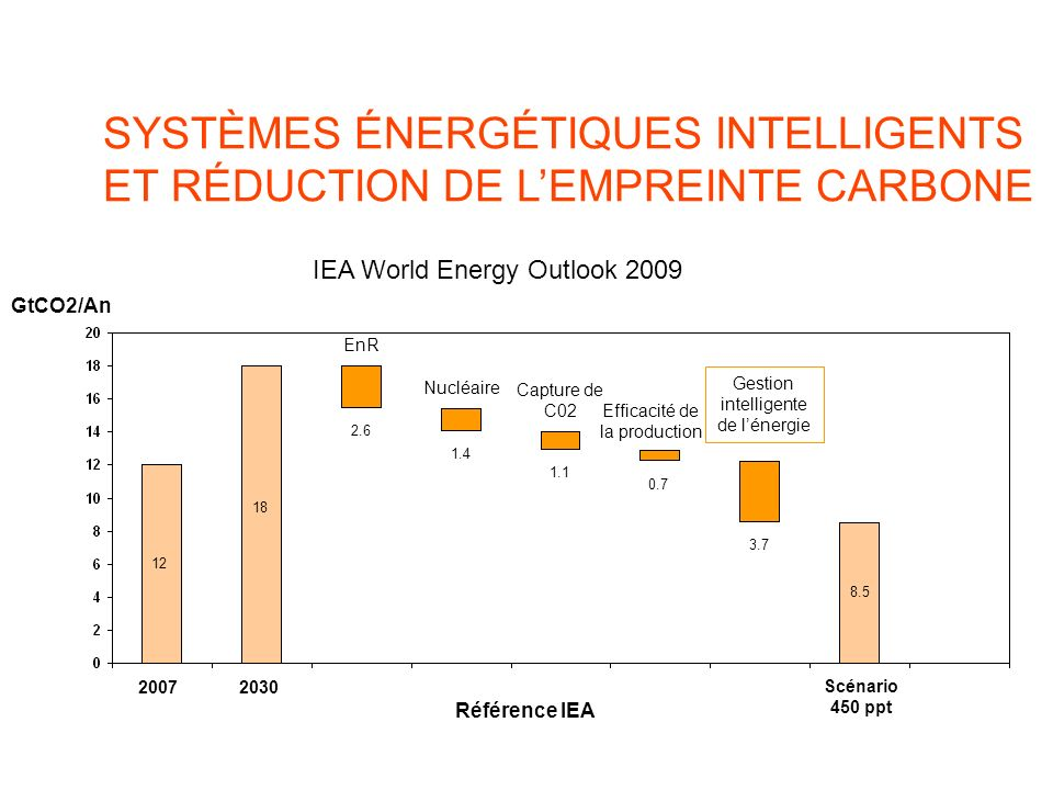 SYSTÈMES ÉNERGÉTIQUES INTELLIGENTS ET RÉDUCTION DE LEMPREINTE CARBONE Gestion intelligente de lénergie IEA World Energy Outlook 2009 GtCO2/An Référenc