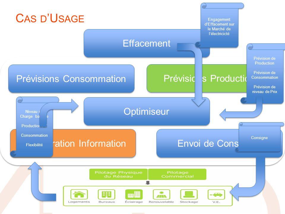 C AS D U SAGE Récupération Information Envoi de Consignes Optimiseur Prévisions Consommation Prévisions Production Effacement Niveau de Charge batteri