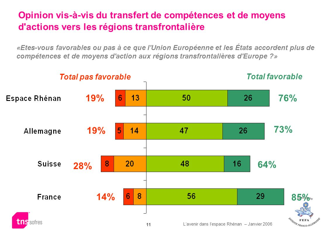 Lavenir dans lespace Rhénan – Janvier 2006 11 Total pas favorable Total favorable 19% 28% 14% 76% 73% 64% 85% 19% Opinion vis-à-vis du transfert de co