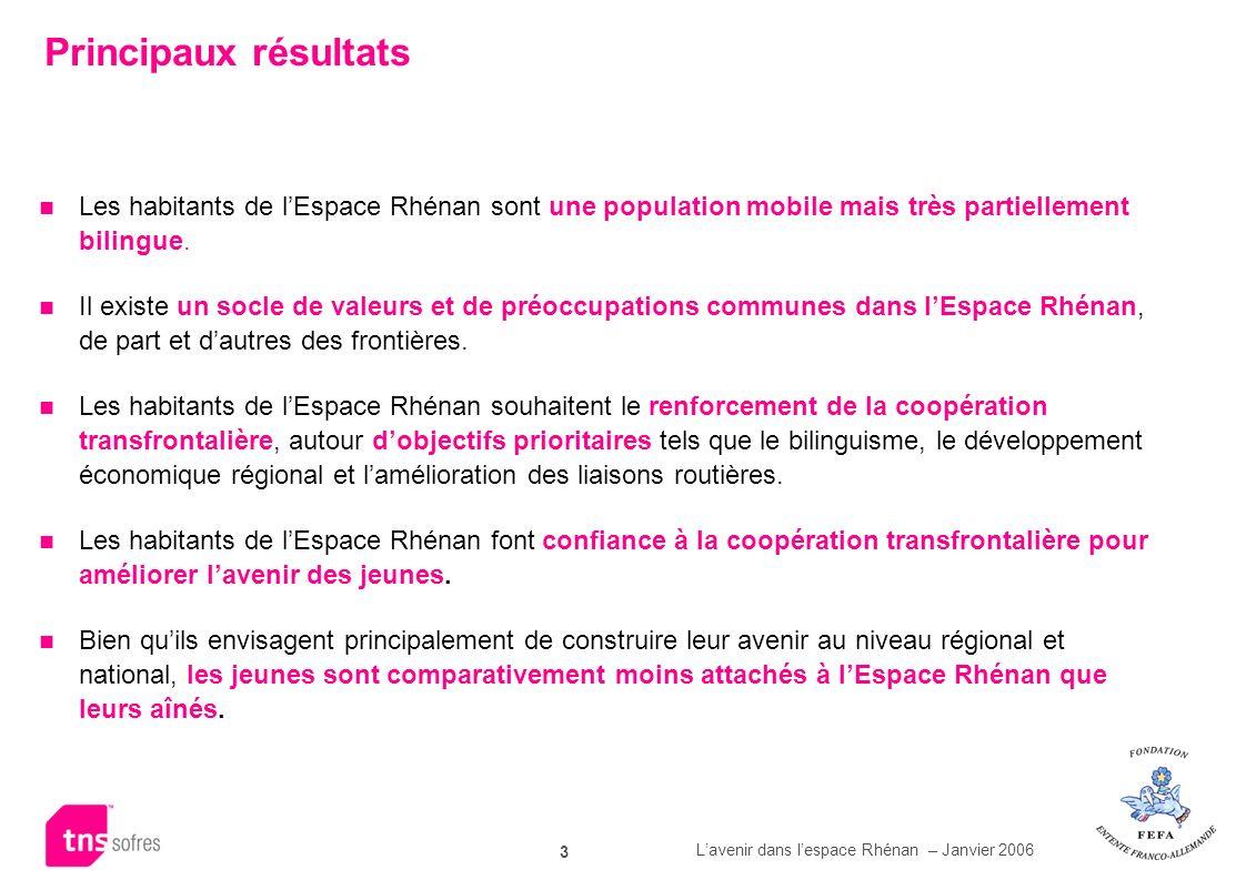 Lavenir dans lespace Rhénan – Janvier 2006 3 Principaux résultats Les habitants de lEspace Rhénan sont une population mobile mais très partiellement b