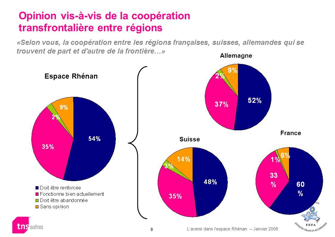 Lavenir dans lespace Rhénan – Janvier 2006 9 Opinion vis-à-vis de la coopération transfrontalière entre régions «Selon vous, la coopération entre les