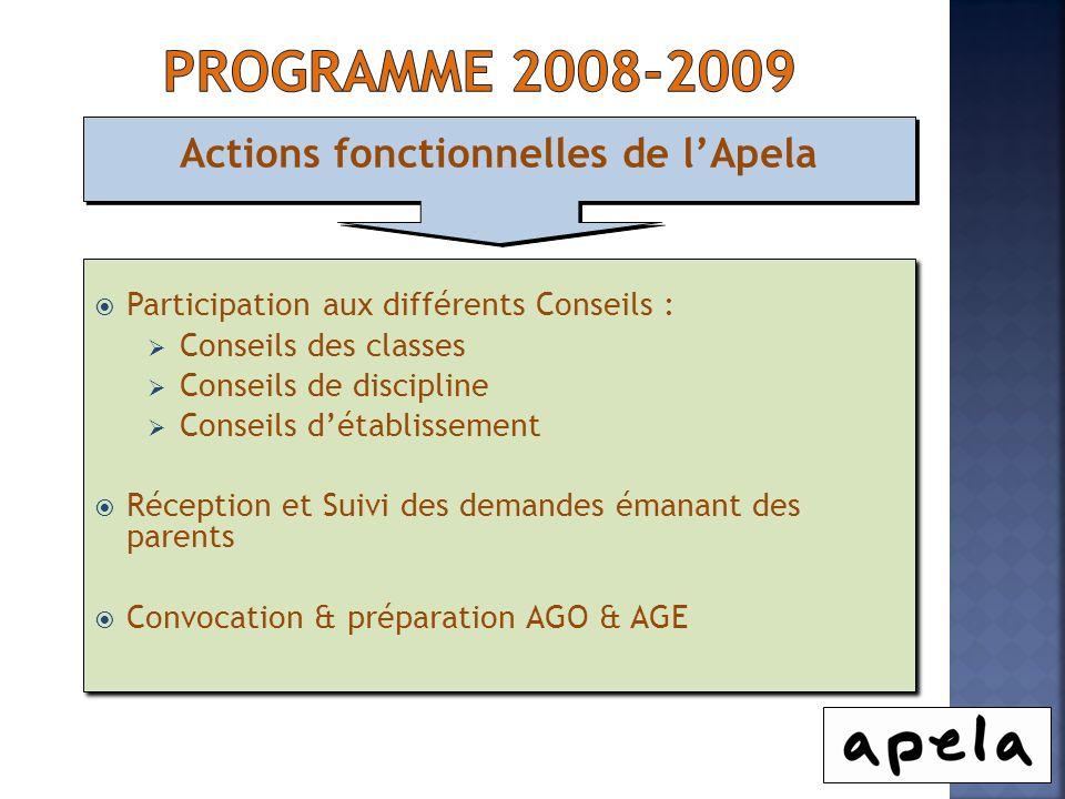 Actions fonctionnelles de lApela Participation aux différents Conseils : Conseils des classes Conseils de discipline Conseils détablissement Réception