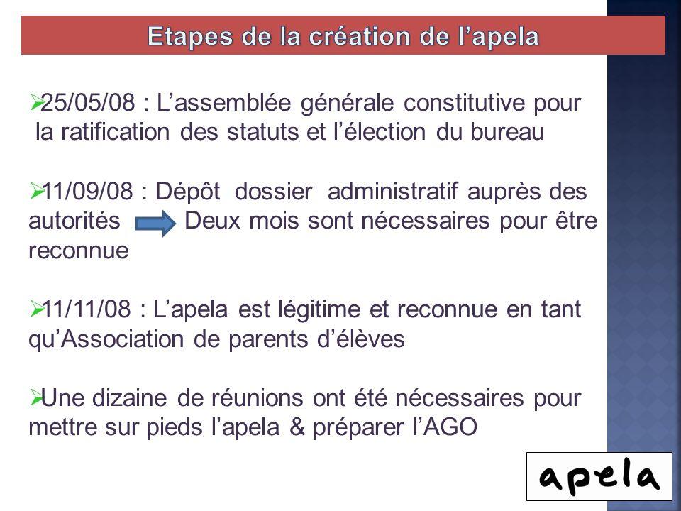 25/05/08 : Lassemblée générale constitutive pour la ratification des statuts et lélection du bureau 11/09/08 : Dépôt dossier administratif auprès des