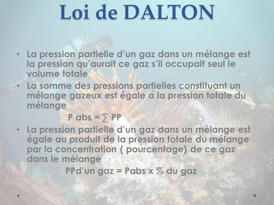 Loi de DALTON La pression partielle dun gaz dans un mélange est la pression quaurait ce gaz sil occupait seul le volume totale La somme des pressions
