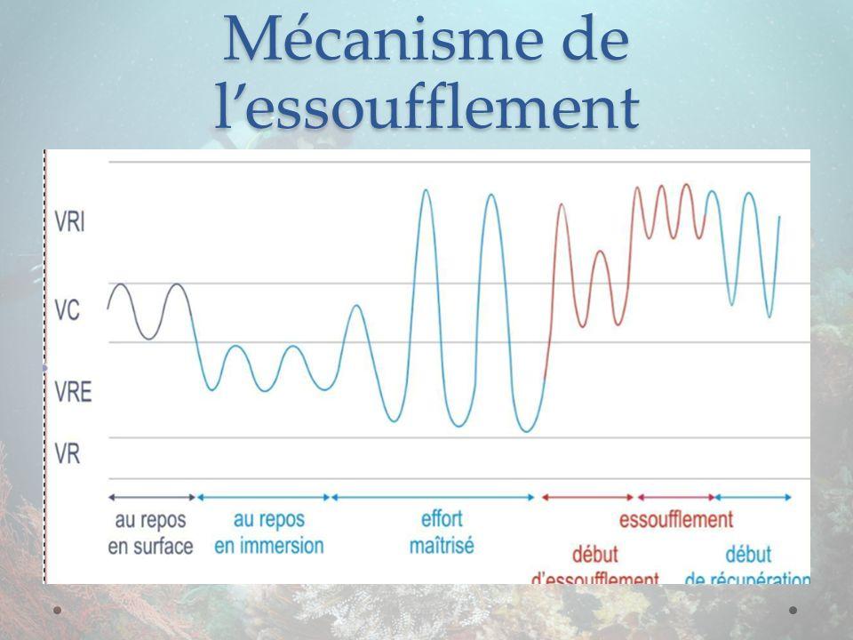 Mécanisme de lessoufflement