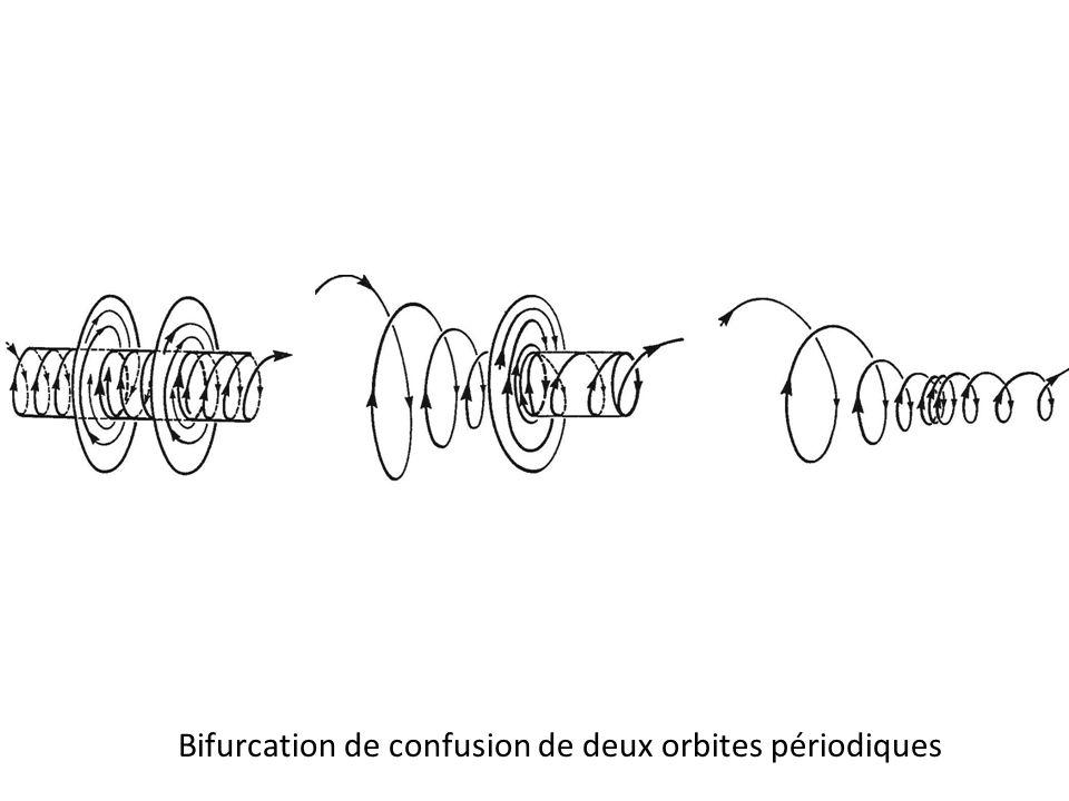 Bifurcation de confusion de deux orbites périodiques