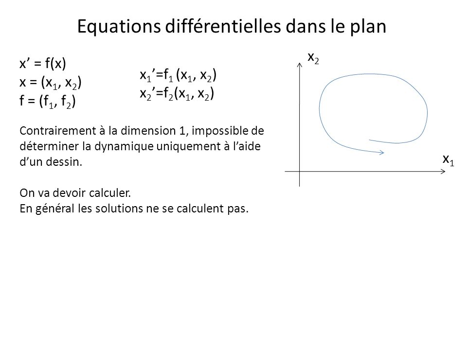 Equations différentielles dans le plan x 1 =f 1 (x 1, x 2 ) x 2 =f 2 (x 1, x 2 ) x1x1 x2x2 Contrairement à la dimension 1, impossible de déterminer la dynamique uniquement à laide dun dessin.