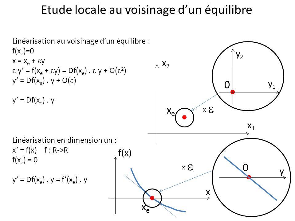 Etude locale au voisinage dun équilibre Linéarisation au voisinage dun équilibre : f(x e )=0 x = x e + y y = f(x e + y) = Df(x e ). y + O( 2 ) y = Df(