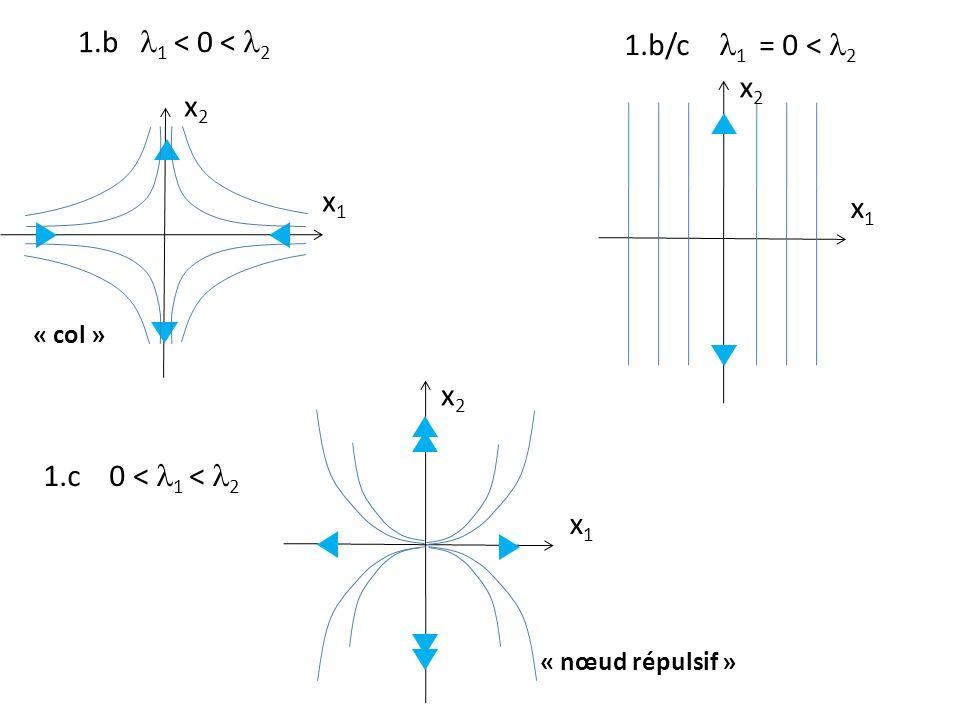 1.b 1 < 0 < 2 x1x1 x2x2 « col » 1.c 0 < 1 < 2 x1x1 x2x2 « nœud répulsif » 1.b/c 1 = 0 < 2 x1x1 x2x2