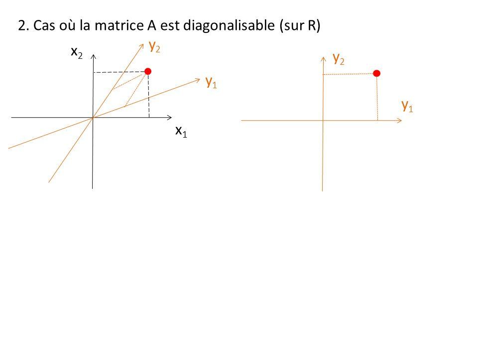 2. Cas où la matrice A est diagonalisable (sur R) x1x1 x2x2 y1y1 y2y2 y1y1 y2y2