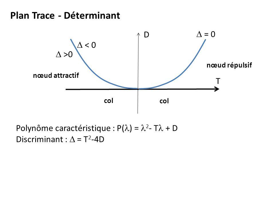 Plan Trace - Déterminant T D = 0 >0 < 0 Polynôme caractéristique : P( ) = 2 - T + D Discriminant : = T 2 -4D col nœud répulsif nœud attractif