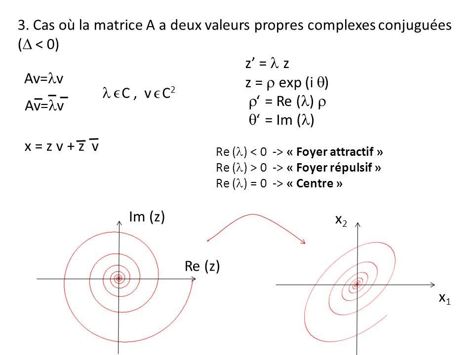 3. Cas où la matrice A a deux valeurs propres complexes conjuguées ( < 0) Av= v C, v C 2 x = z v + z v z = z z = exp (i ) = Re ( ) = Im ( ) Re (z) Im