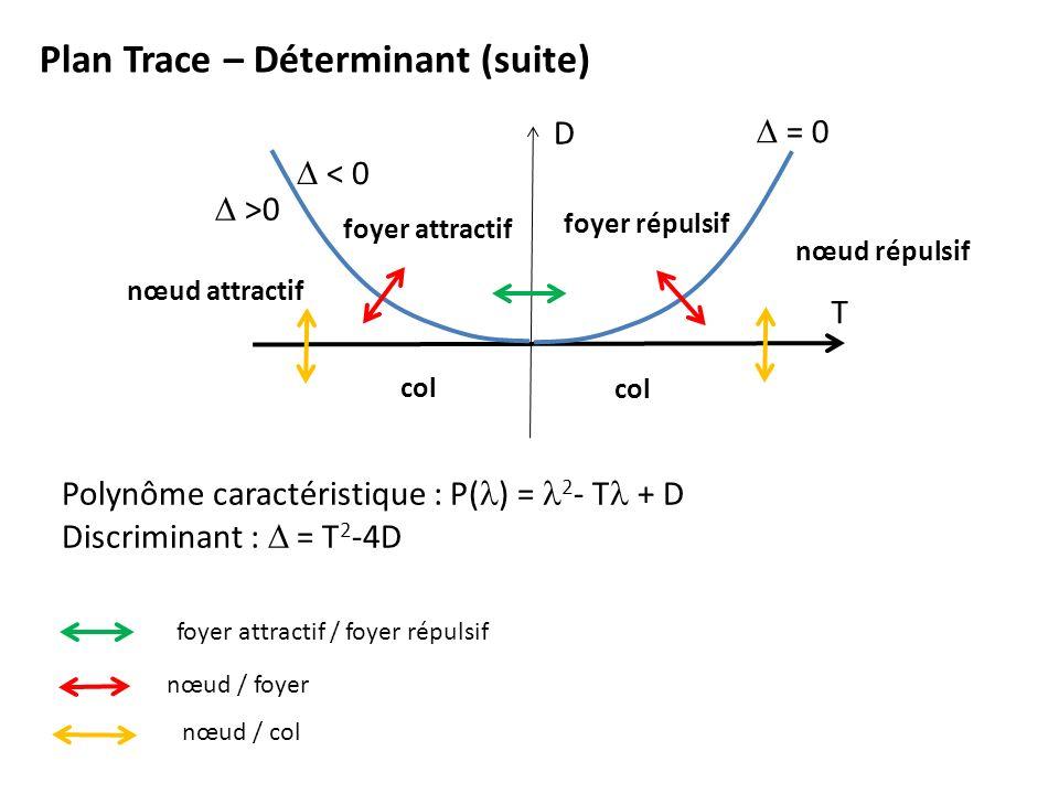 Plan Trace – Déterminant (suite) T D = 0 >0 < 0 Polynôme caractéristique : P( ) = 2 - T + D Discriminant : = T 2 -4D col nœud répulsif nœud attractif foyer attractif foyer répulsif foyer attractif / foyer répulsif nœud / foyer nœud / col