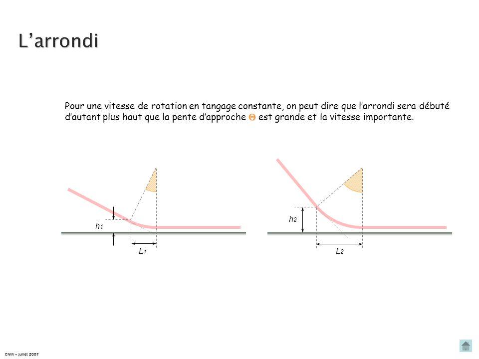 Larrondi CNVV – juillet 2007 Pour une vitesse de rotation en tangage constante, on peut dire que larrondi sera débuté dautant plus haut que la pente dapproche est grande et la vitesse importante.